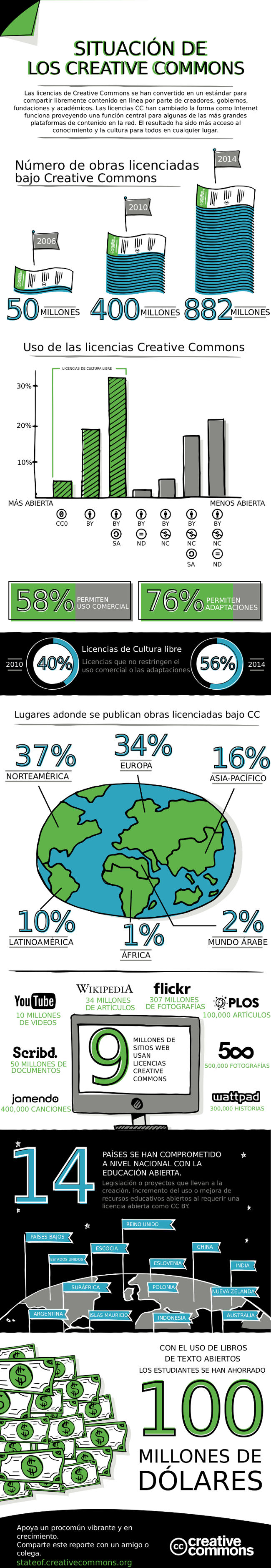CC-Spanish-LatinAmerica