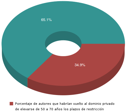 Porcentaje del DP que se habria privatizado